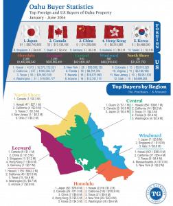 オアフ島外国人バイヤーランキング:2014年上半期版です