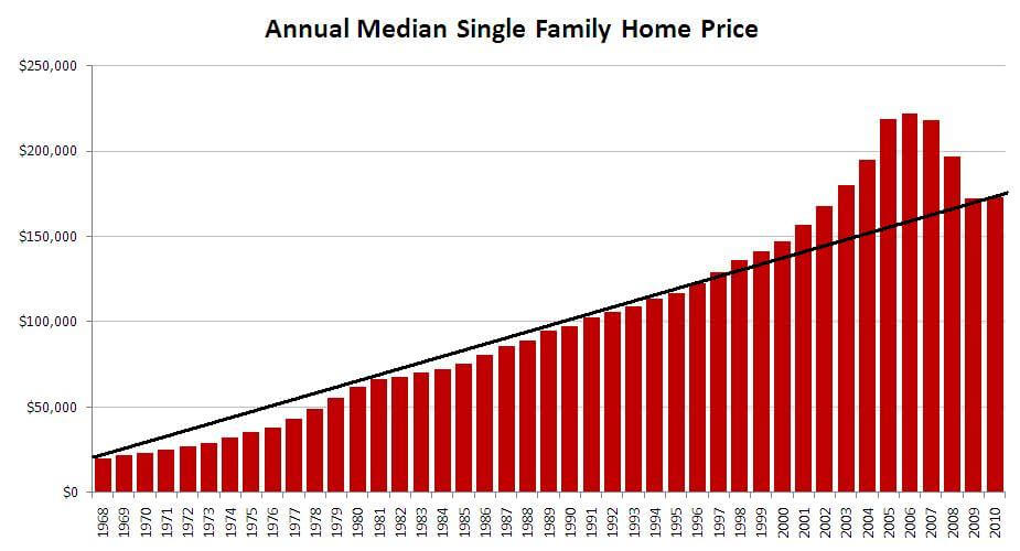 全米戸建中間価格推移チャート